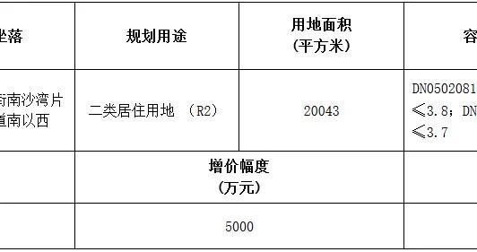 鲁能12.92亿元竞得广州市南沙区一宗居住用地 竞配建面积7400㎡