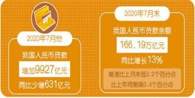 对实体经济发放贷款 7月增加1.02万亿元