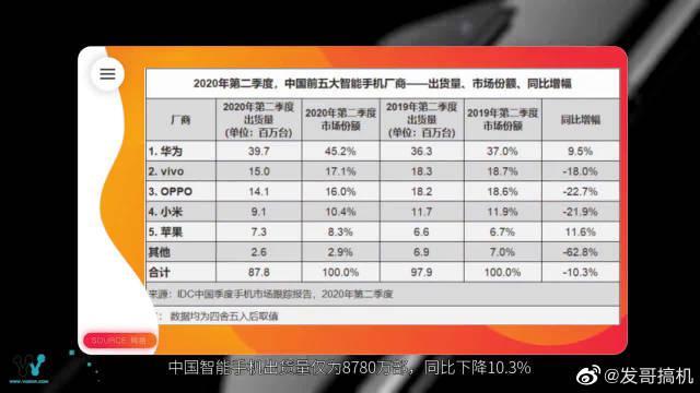 中国5G手机处理器份额,华为海思麒麟占比过半,排名第一!