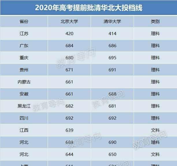 2020年高考提前批,清华北大投档线出炉,江苏的分数很抢眼!