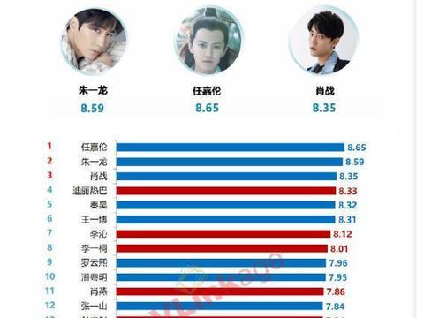 7月艺人新媒体指数排行榜,任嘉伦第三次登顶,肖战排名很惊喜