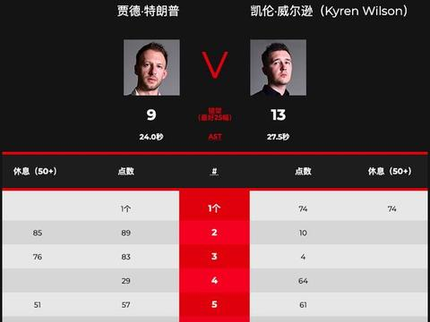 大冷门,世界冠军9-13无缘4强,决胜时刻连输0比60和1比127崩盘