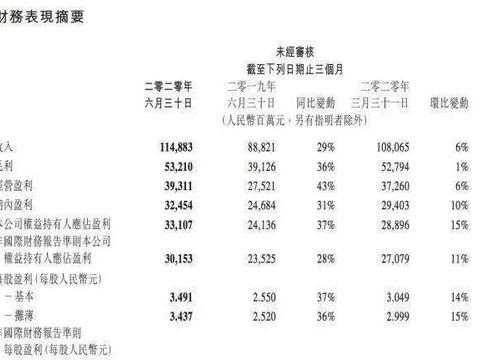 腾讯Q2网游收入382亿创新高,高管回应DNF手游推迟上线