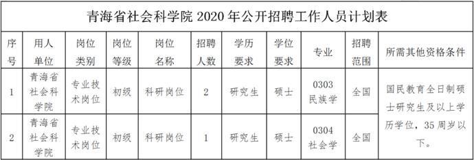 青海省社会科学院2020年面向社会公开招聘工作人员公告