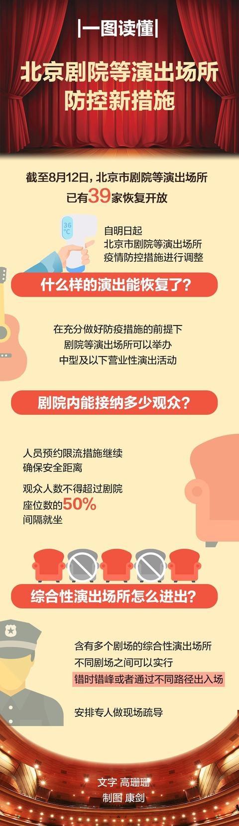 一图读懂 | 北京剧院等演出场所防控新措施