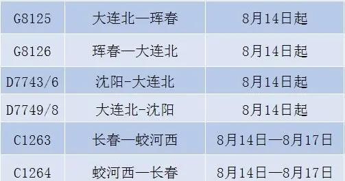 大连、长春、牡丹江、齐齐哈尔等方向14趟列车恢复开行