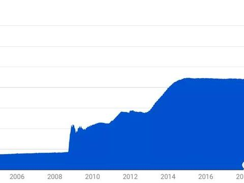 10张图带你直击全球央行惊人的货币扩张速度!