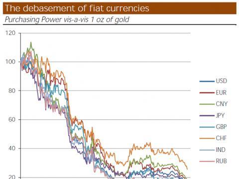 """黄金价格显示,官方货币出现了""""大空头"""""""