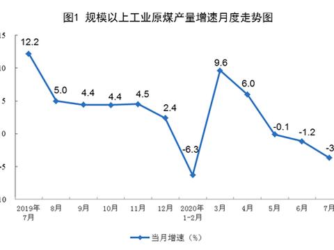 国家统计局:2020年7月份能源生产情况