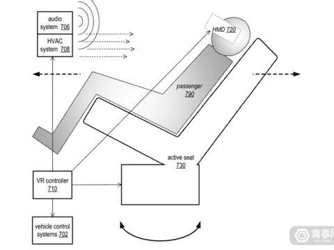 苹果车载VR专利更新,支持多车多设备联动