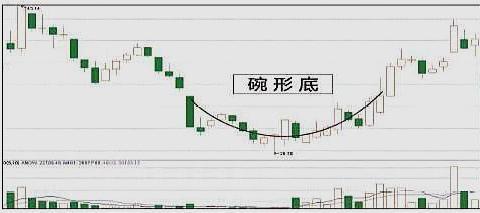 中国股市:手把手教你看懂庄家洗盘套路,简单明了,看懂钱就来了