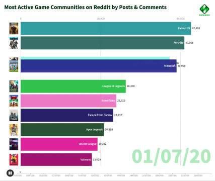 七月份Reddit上谈论讨论最热烈的三个社区