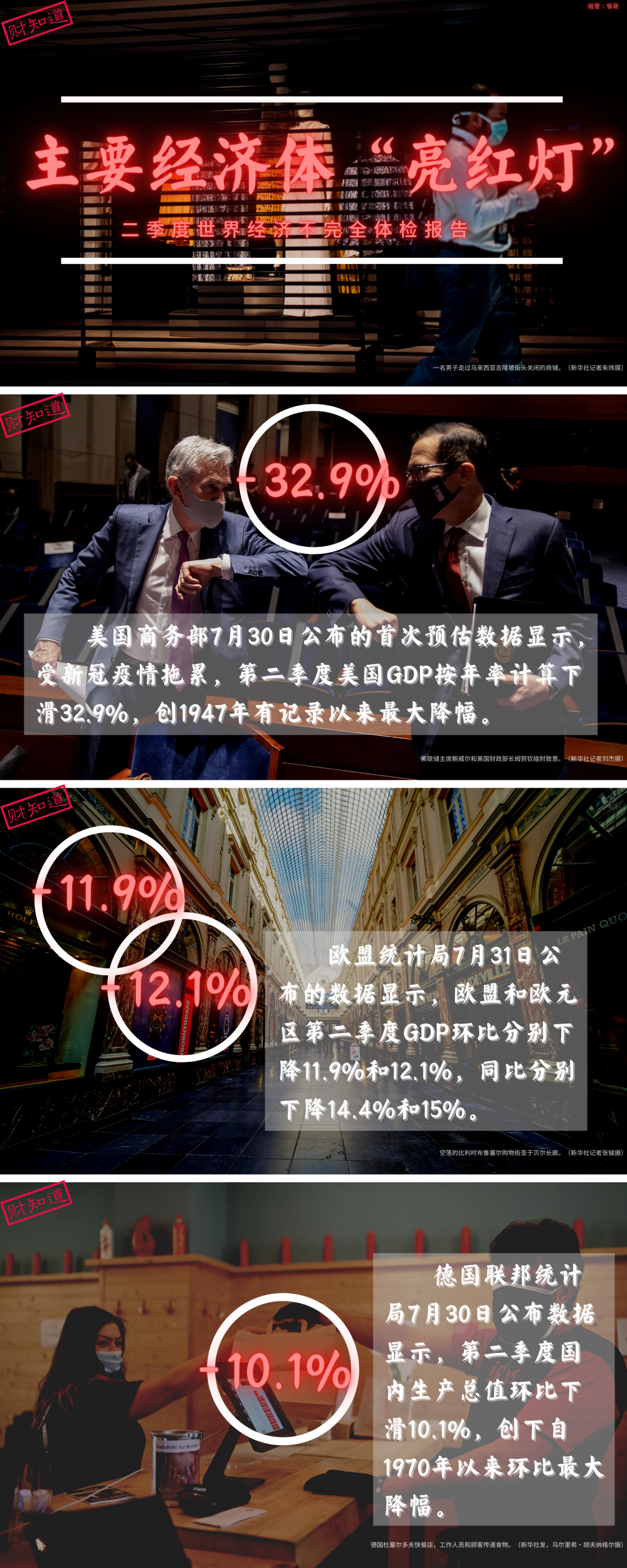 """疫情下主要经济体数据亮""""红灯"""""""