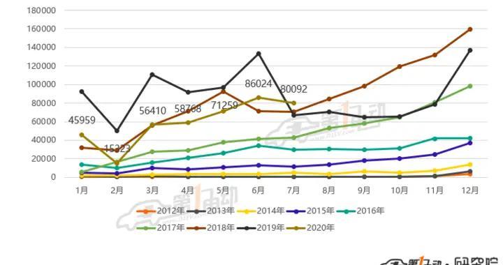 乘联会:特斯拉7月销量下滑26.3%,国产新势力市场份额走高