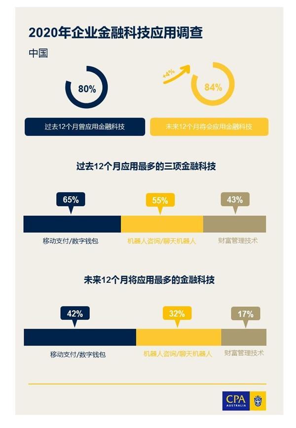 澳洲会计师公会调查显示中国企业在金融科技应用领域处于领先水平
