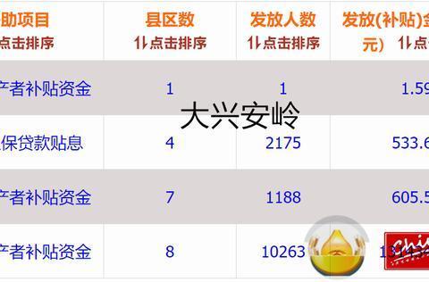 近年来黑龙江部分地区大豆、玉米、稻谷生产补贴发放统计
