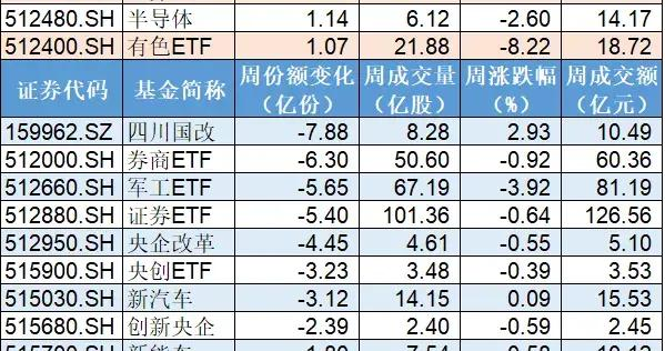 大资金进场?金融ETF份额突然暴增34亿份,背后深意?这类ETF被抛