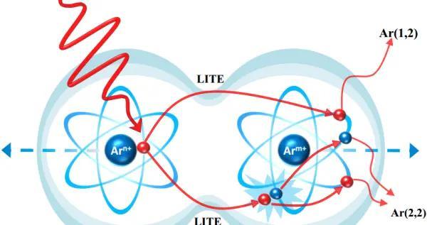 精密测量院等在飞秒强激光调控二聚体分子超快动力学研究中获进展