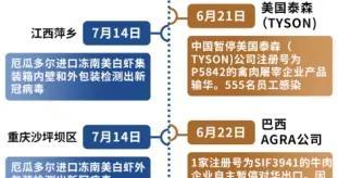 一图说清:中国食品安全进口保卫战
