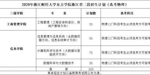 """""""选考物理""""?浙江财经大学东方学院这四个专业值得选报!"""