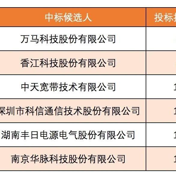 中国电信-48V直流电源列柜集采:6家中标
