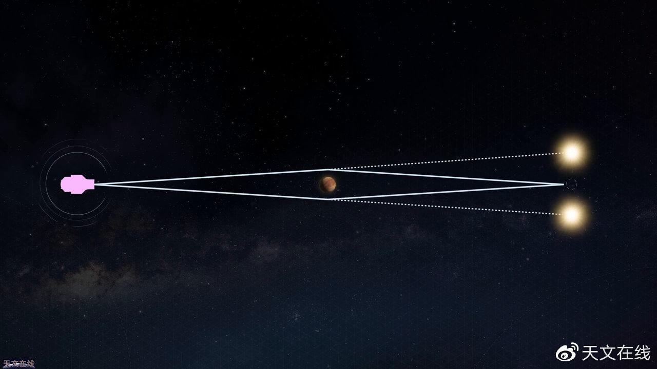 看微引力透镜是如何发现星际行星的?