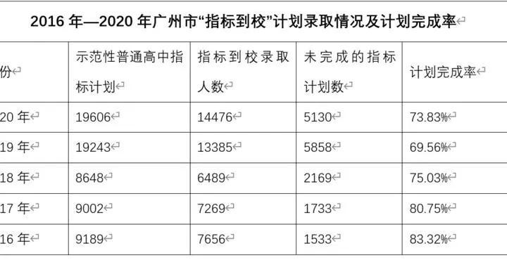 指标到校流标率下降!三大结果或预演三年后广州中考
