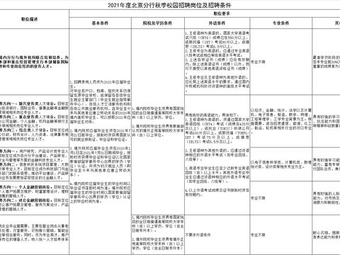 不限专业!有不要求外语岗位,中国工商银行北京市分行招聘900人