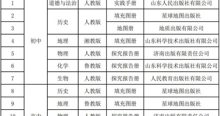 聊城公布中小学教辅材料目录,组织学生自主选用、不得强迫
