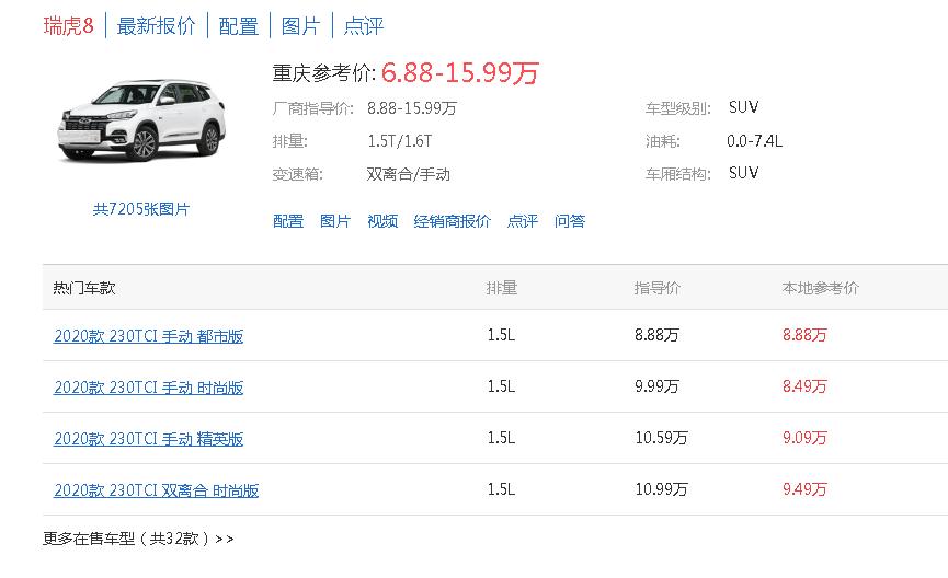 奇瑞瑞虎8从8.88万跌至6.88万,中型SUV这么不值钱了?