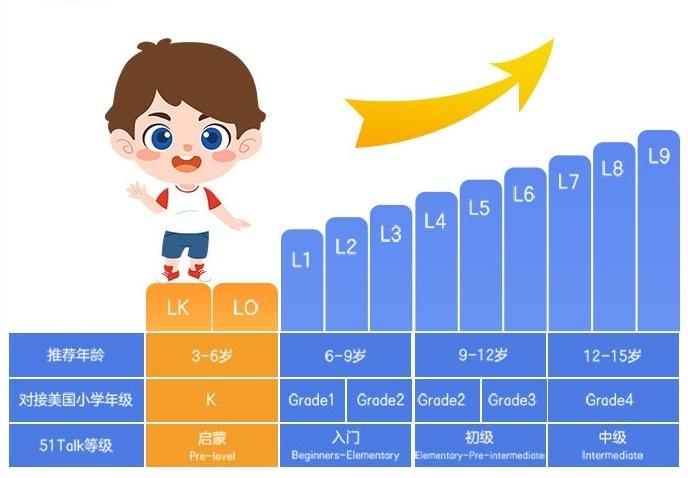 """完善低龄课程体系 51Talk幼儿英语课程(公测版)引领""""寓教于乐""""新风潮"""