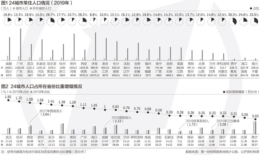 省会城市人口变迁:8城破千万关口 广州郑州增速最快图片