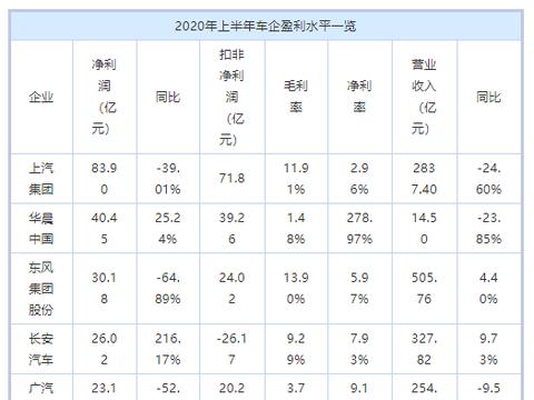 中国车企财报解析(上)