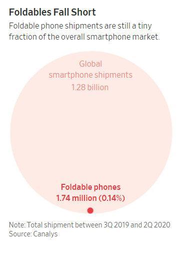 华尔街日报:三星折叠手机原本有望颠覆整个手机行业,但已失败