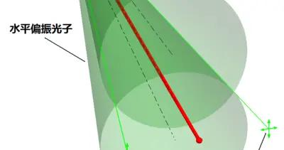 有类似量子纠缠的经典案例吗?