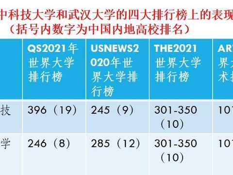 武汉大学和华中科技大学2020年最新排名和录取位次来了