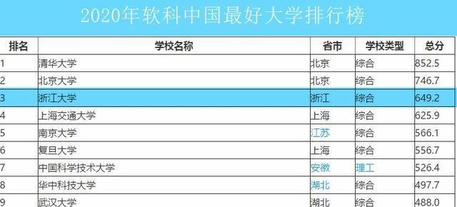 浙江大学在最新排行榜排名、2020年投挡线和录取位次