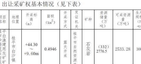 连创新纪录!桂平市一石灰岩矿采矿权拍出7.85亿元高价