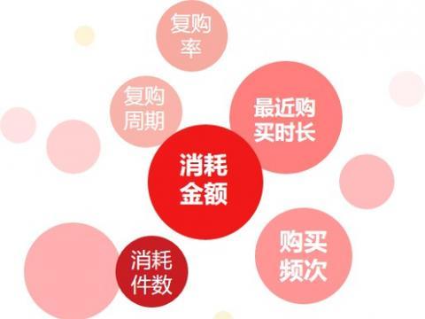 京东营销360助力OLAY唤醒老客户,复购率提升134%