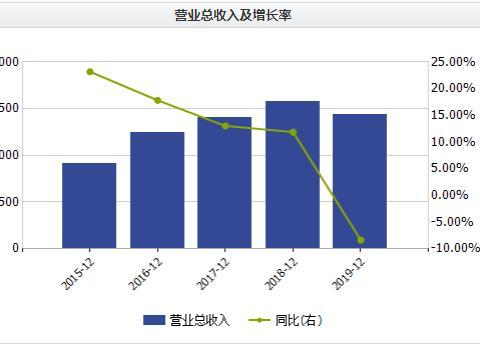 半年度净利大降61%!内饰龙头华域汽车销售净利率走低