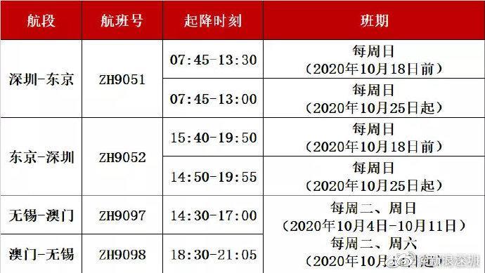 深圳 深航恢复深圳往返首尔、金边国际航线