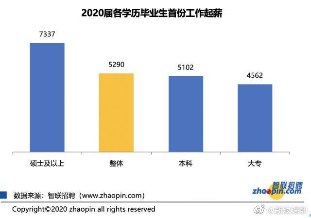 秋季大学生就业报告发布 应届毕业生平均起薪5290元/月