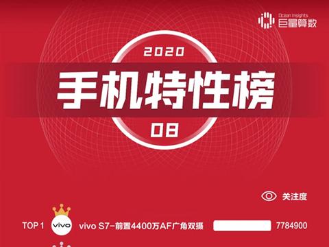 今日头条发布八月手机榜:vivo S7前置自拍关注度大增