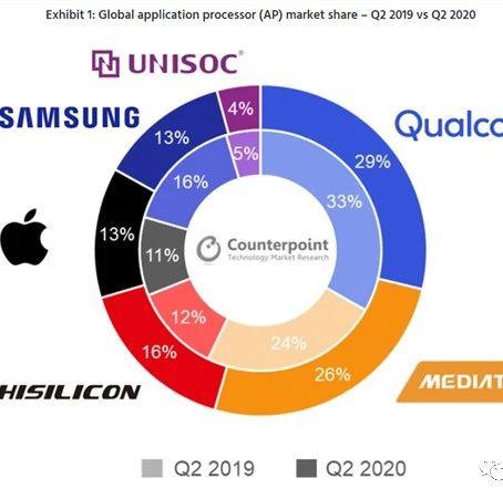2020Q2手机处理器市场:联发科缩小与高通差距,华为海思排名第三