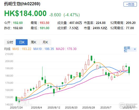 """麦格理:升药明生物(2269.HK)目标价至209.21港元 评级""""跑赢大市"""""""