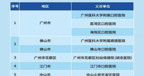 """预告!广州医科大学口腔医学联盟""""9.20爱牙日""""十地联合义诊"""