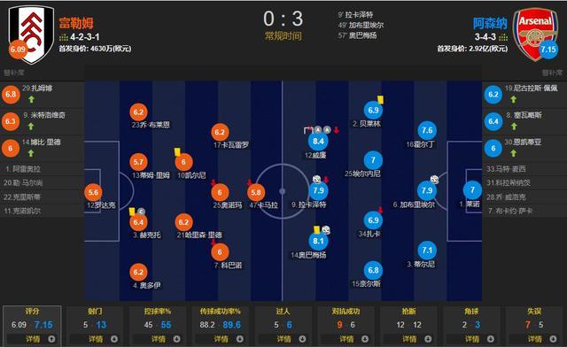 阿森纳3-0!加布里埃尔首球、威廉两助、拉卡泽特破门造新纪录