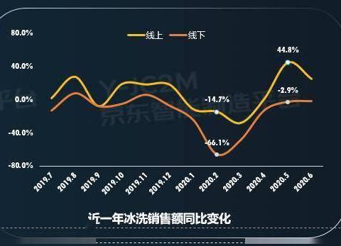 除菌冰箱增80%,母婴洗衣机增40%,京东发布冰洗家电网购十大趋势