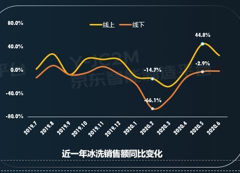 京东发布冰洗家电网购十大趋势,疫情后消费升级趋势明显