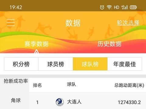 卓尔没有上个赛季能跑了?前11轮跑动距离统计,武汉仍是B组第一